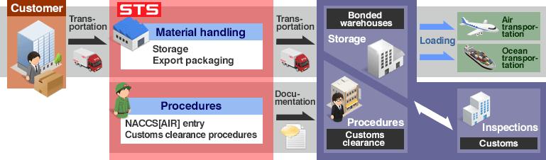 Global Logistics | Logistics Services | Shinkai Transport Systems
